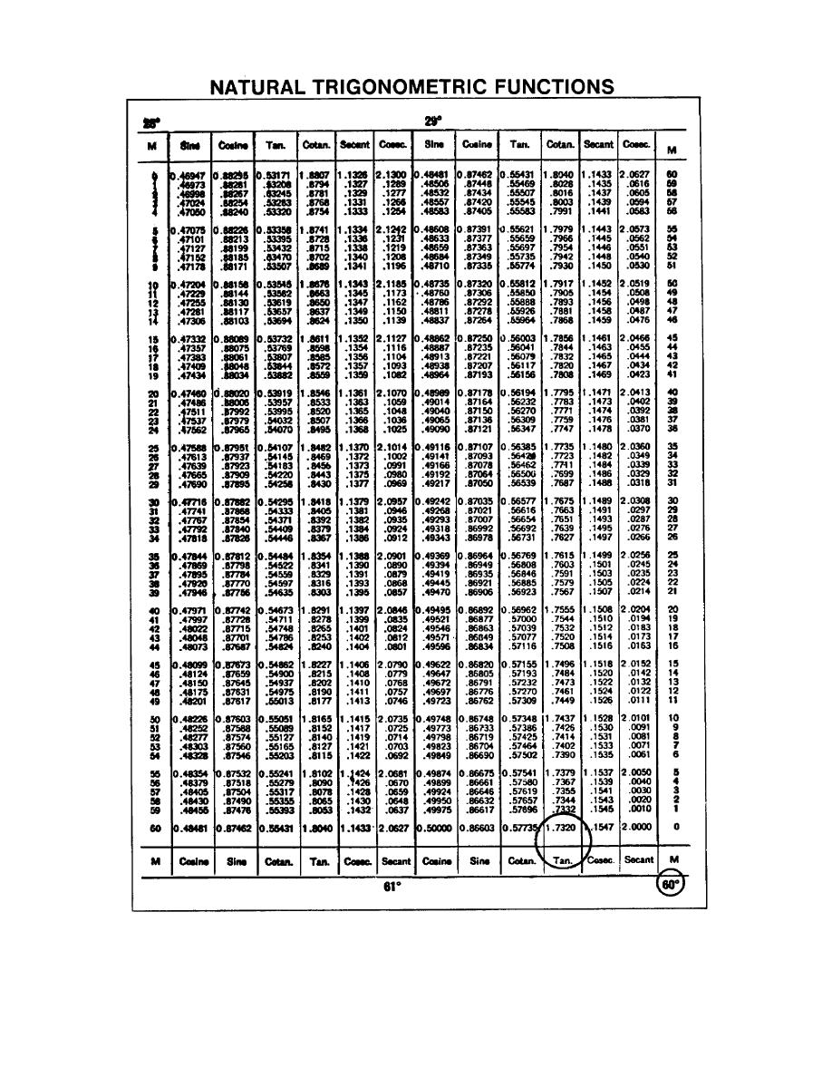 Trigonometric function table - Natural Trigonometric Functions Table